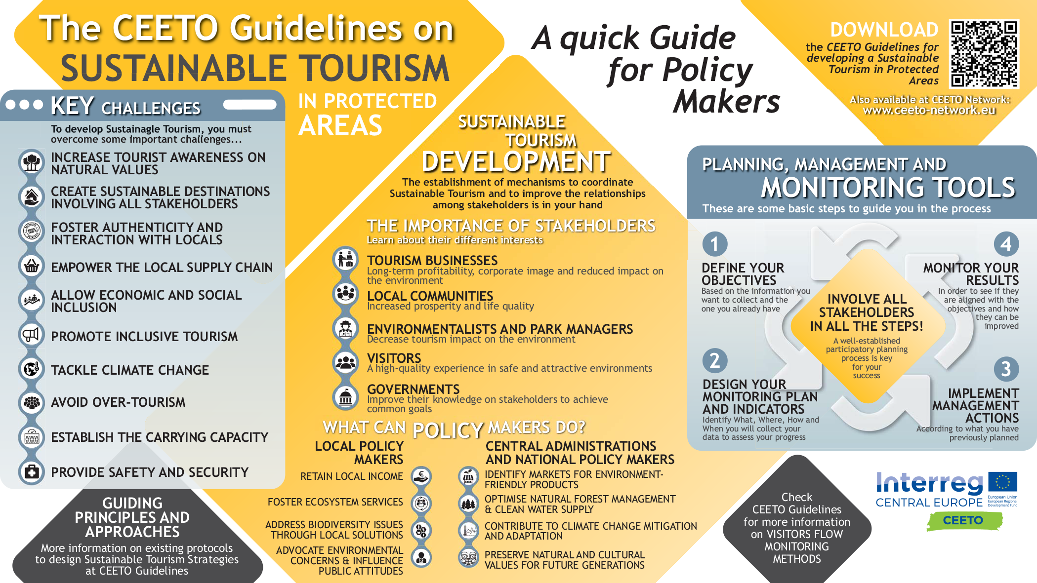 CEETO Guidelines Infographic