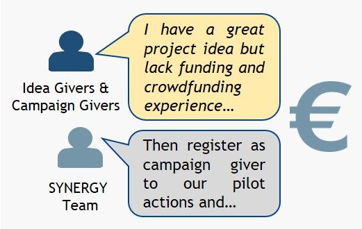 SYNERGY Pilot Action on Simulated Crowdfunding