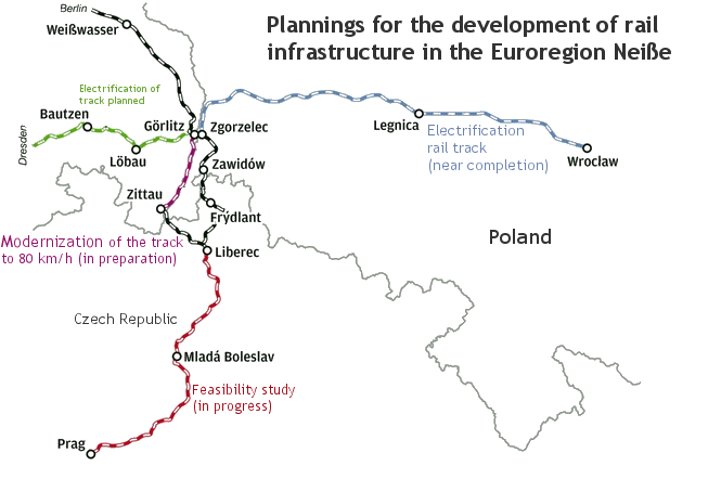 Plannings for the development of rail insfrastructure