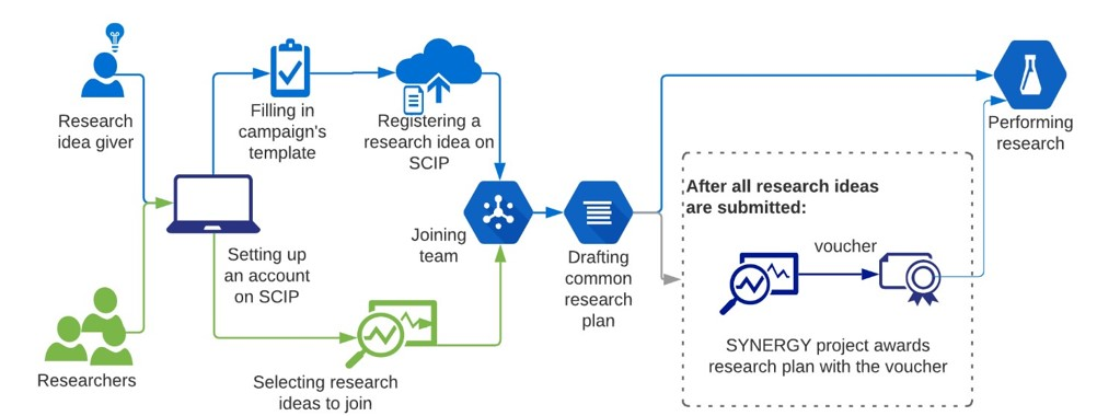Research & Innovation Projects