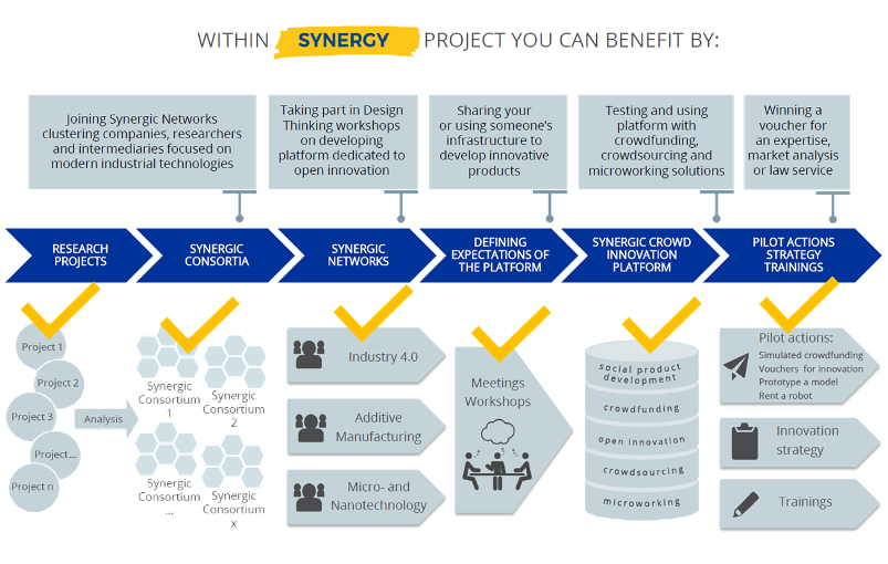 SYNERGY Project Flow, End of the Project; Image Source: SYNERGY Project