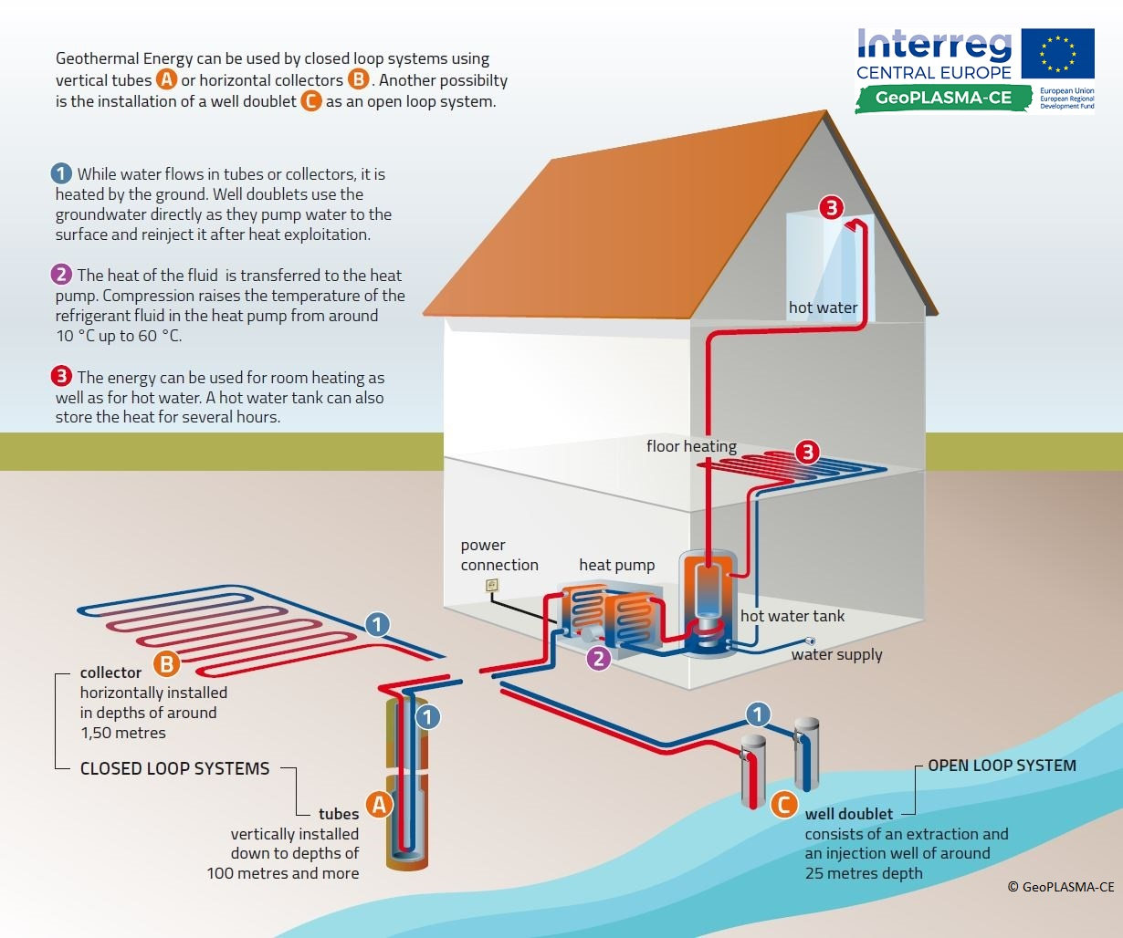 Best Open Central Heating System Gallery Electrical