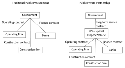 Scheme of PPP (Research Gate, 2018)