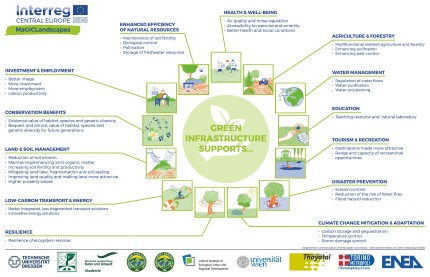 Green Infrastructure supports