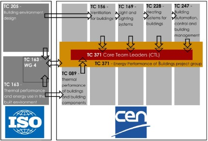 Organisational chart of the CEN and ISO Technical Committees involved in preparing EPB standards