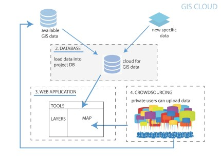 from crowdsourcing to GIS database